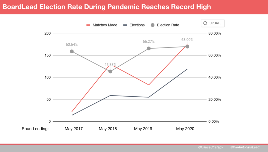 Graph showing conversion rate for BoardLead matches to election - election rates have risen from 45 to 68 percent in two years